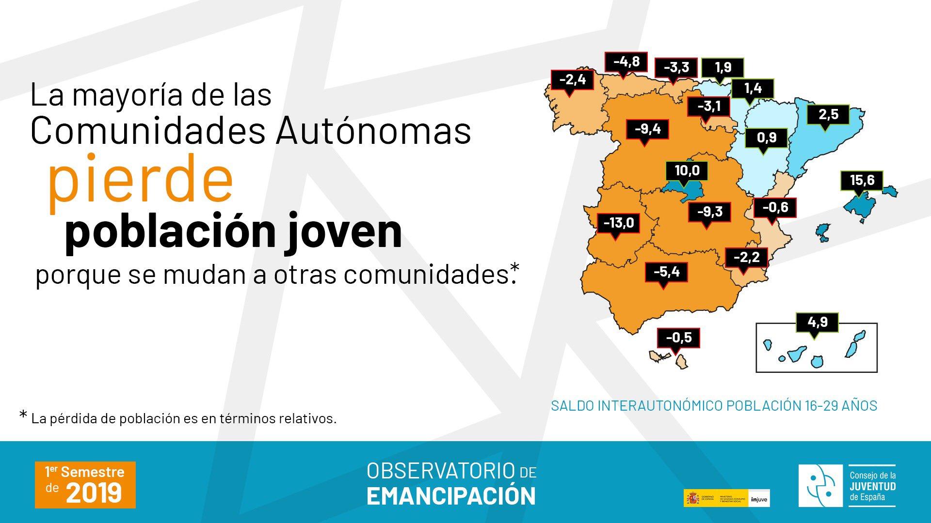 Pérdida de población en términos relativos - Informe OBJOVEM del Consejo de la Juventud de España